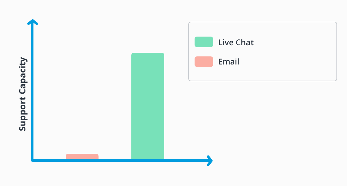 Live Chat vs. Email