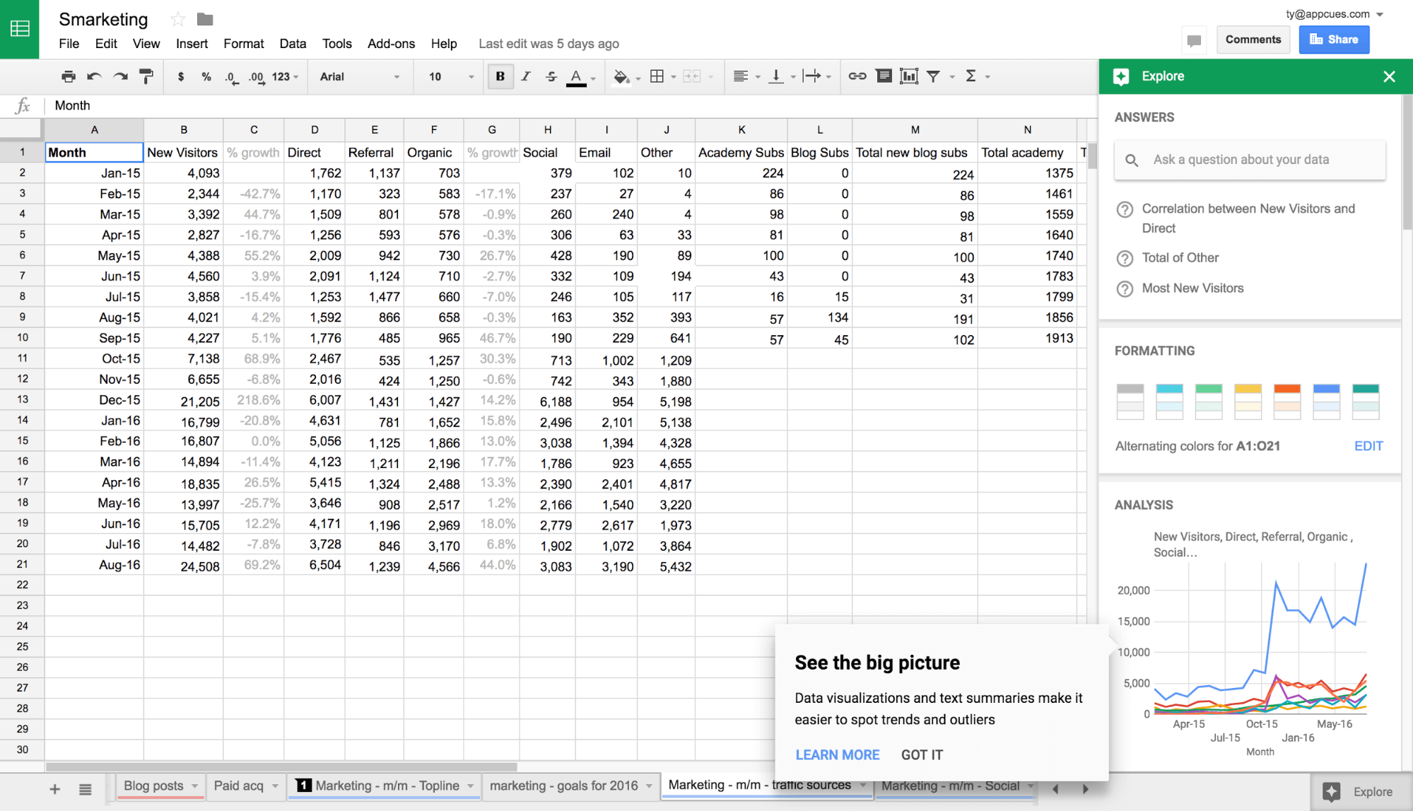 Smarketing spreadsheet the big picture