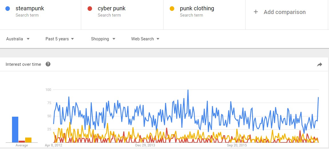 punk clothing chart