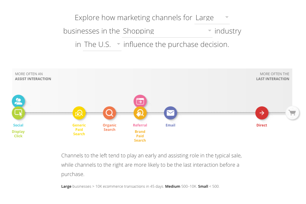 marketing channels for large businesses