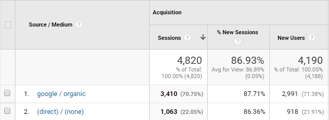 google analytics source medium