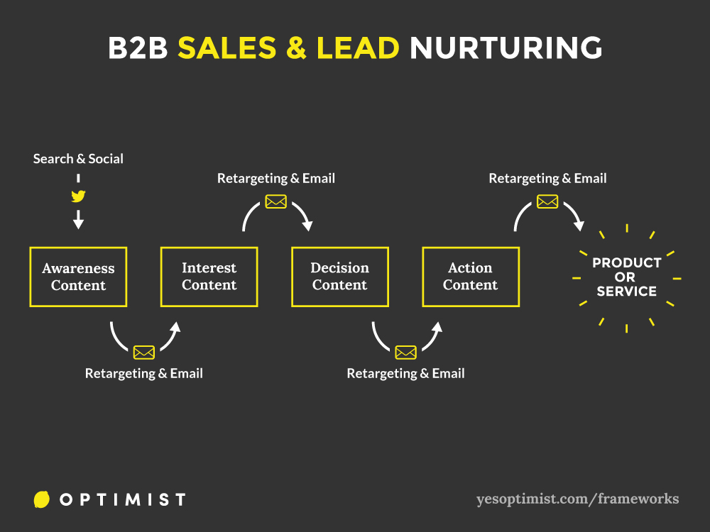 B2B Sales and Lead Nurturing