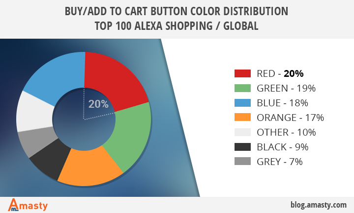 buy add to cart button color distribution