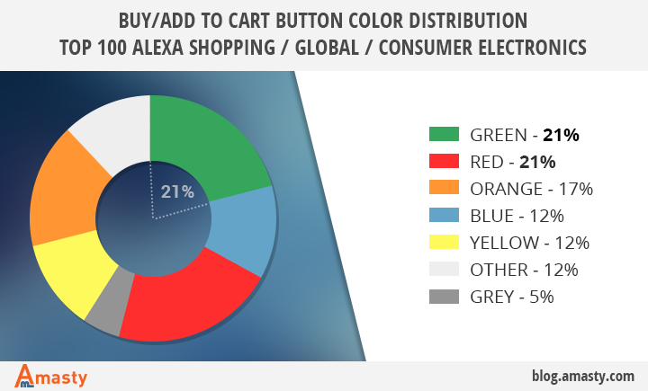 buy-button-colors-top-100-alexa-ecommerce-sites.png