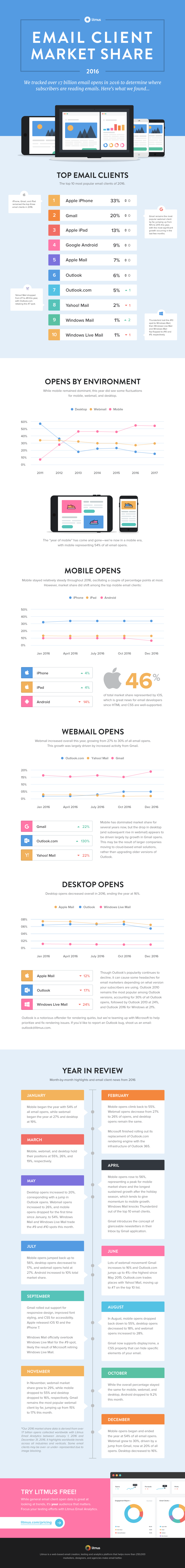 What Can You Learn From Tracking 17 Billion Email Opens