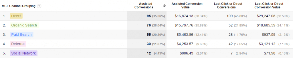 ecommerce kpis assisted conversions