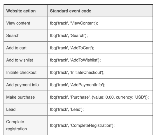 Facebook Event Code Examples