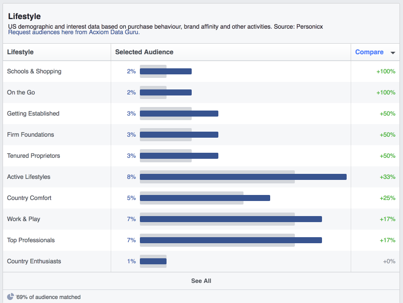 Lifestyle Data Audience Insights