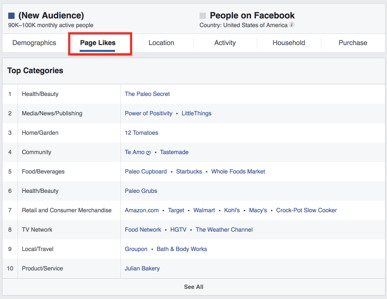 Pages Likes Data Audience Insights