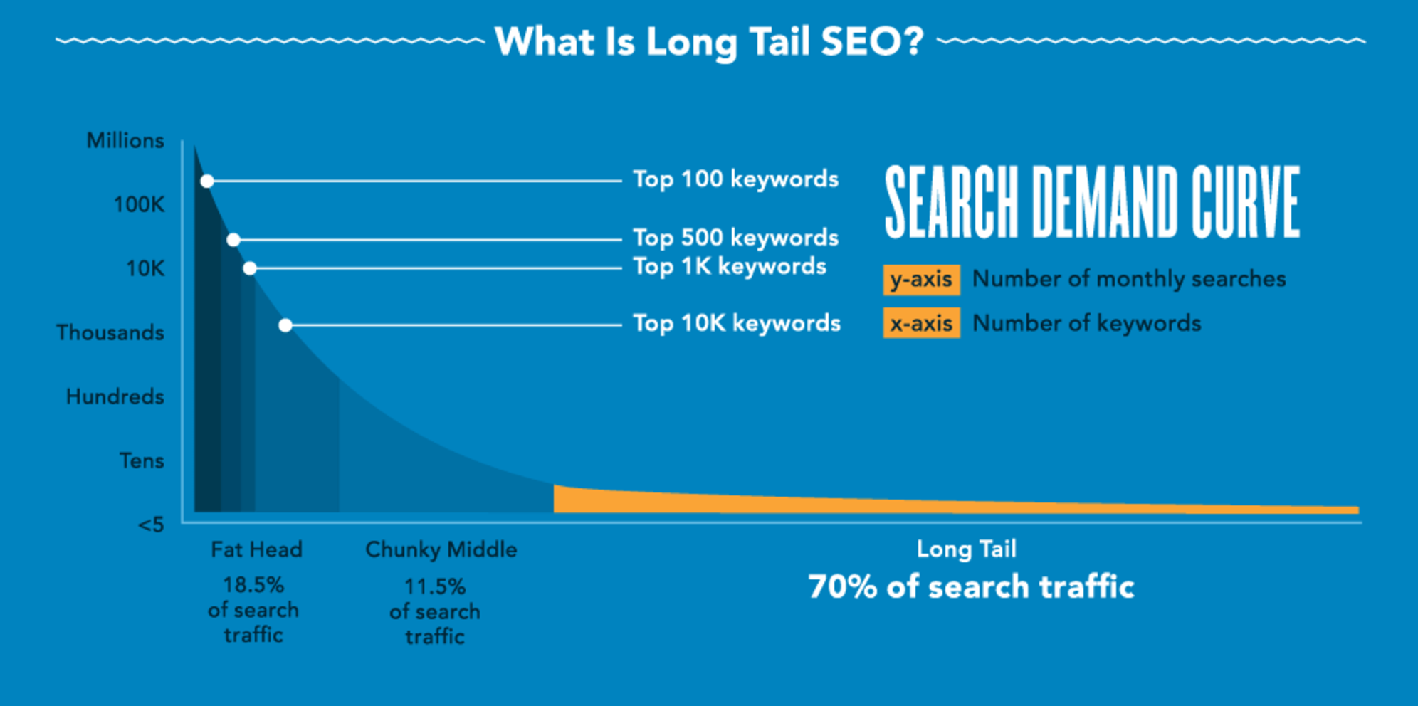 What is long tail SEO
