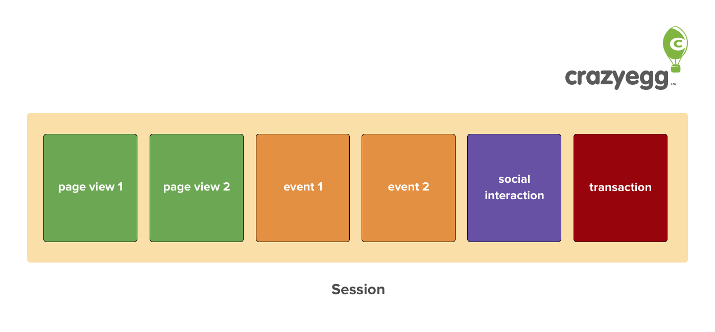 what is a analytics session