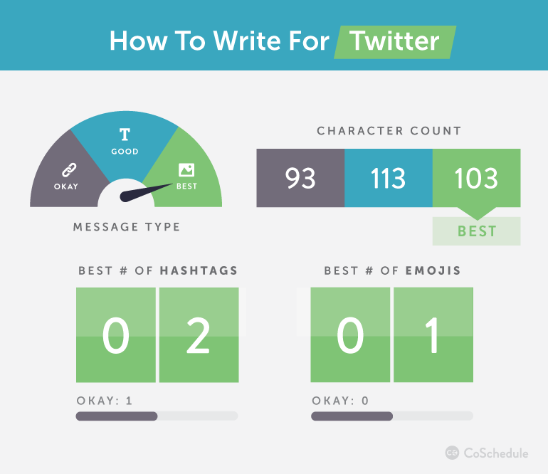 How to write for Twitter