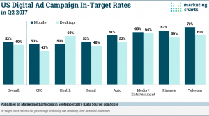 digital ad campaignes