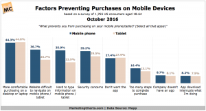 factors preventing sales mobile