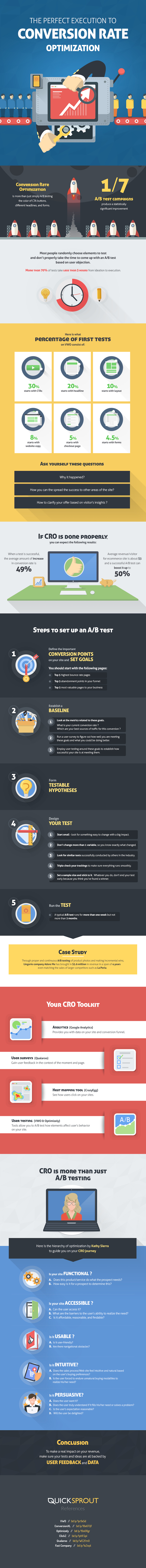 The Perfect Execution of Conversion Rate Optimization Infographic