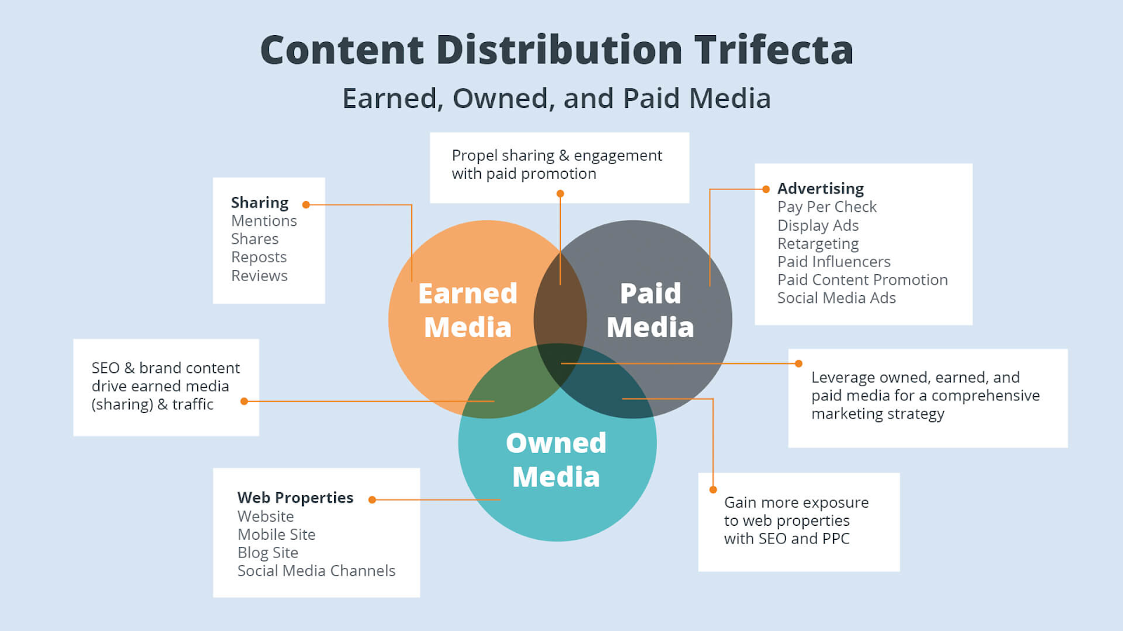Marketeer Wiring Diagram Page 3 And Schematics Ppc Services Source Content Marketing Misconceptions Outbrain Example The Daily Egg Rh Crazyegg Com Mix Ppt