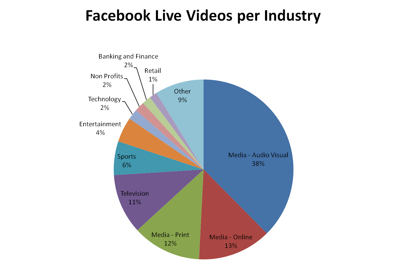 live video by industry