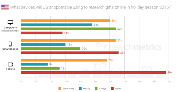 what device U.S. shoppers be using to research gifts