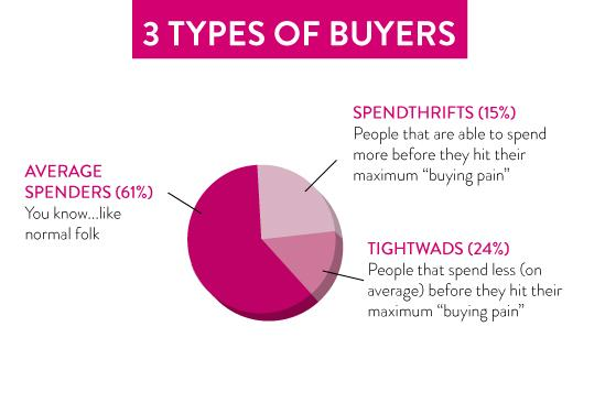 3 type of buyers