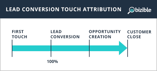 lead conversion touch attribution