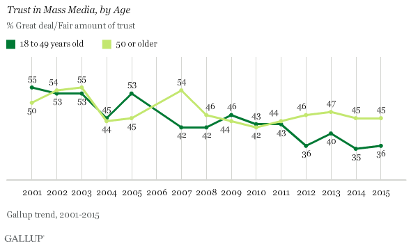trust in mass media by age