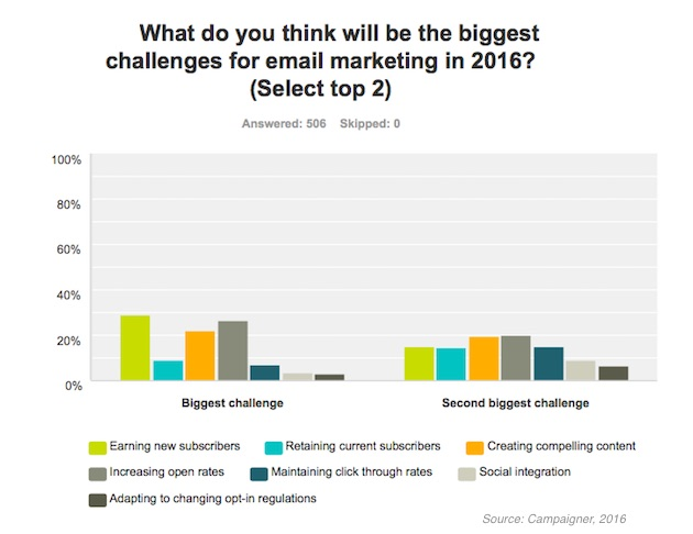 biggest challenge in email marketing 2016