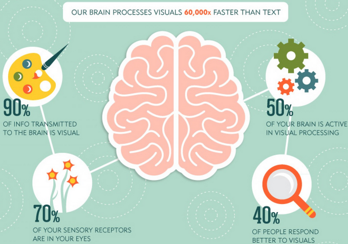 brain processes visuals 60000 times faster than text
