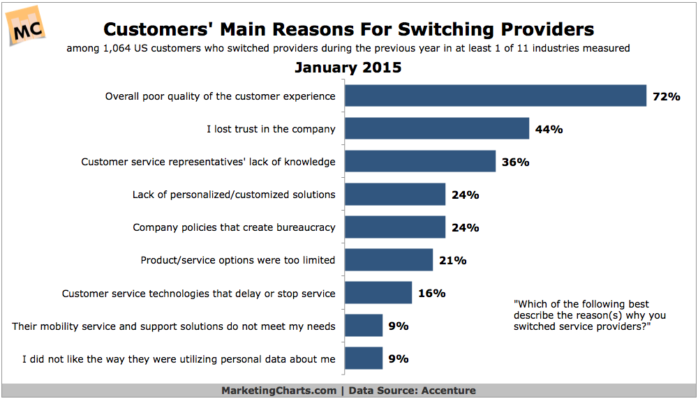 customers main reason for switching providers
