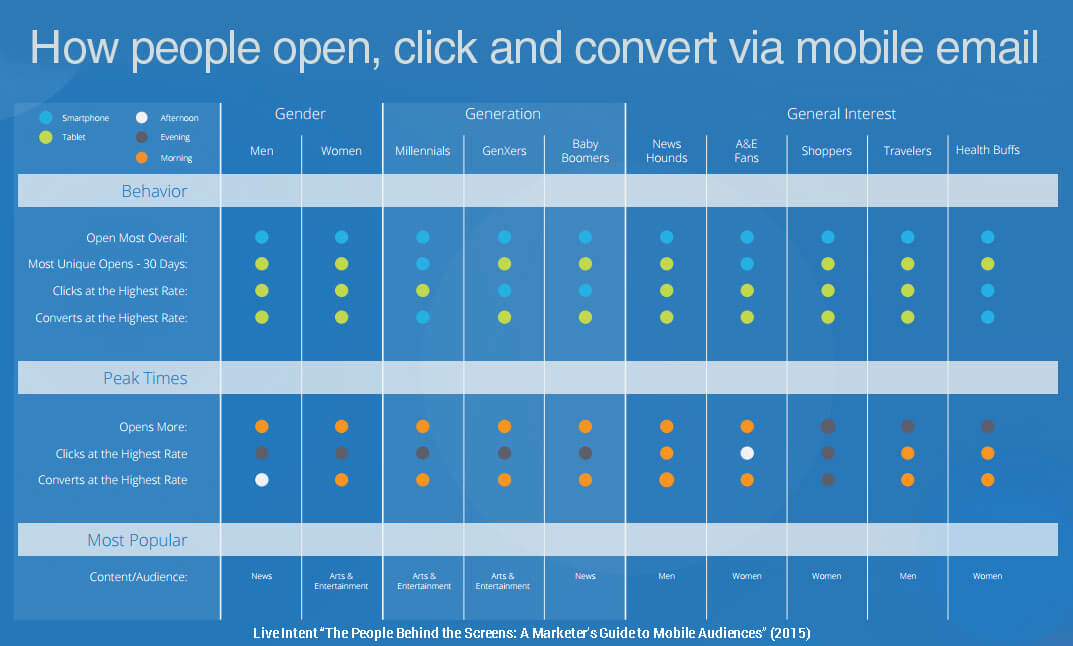 how people open click convert mobile email