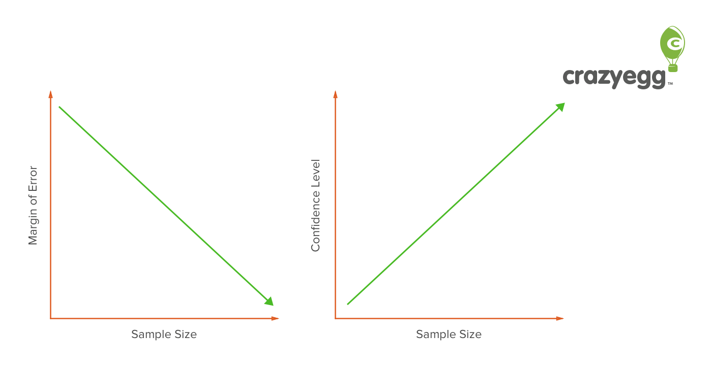 What is sample size the conversion rate optimization glossary for Size and proportion