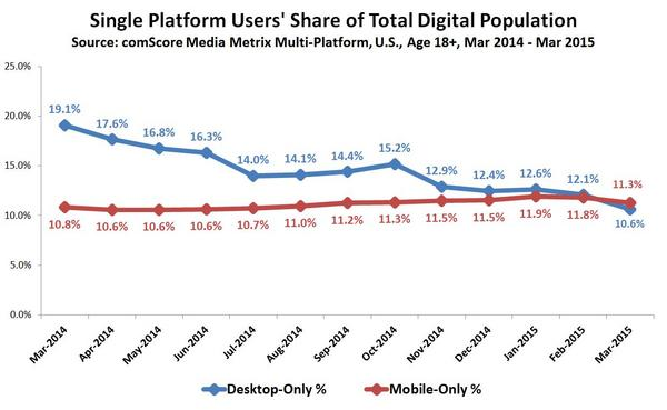 single platform users share digital population