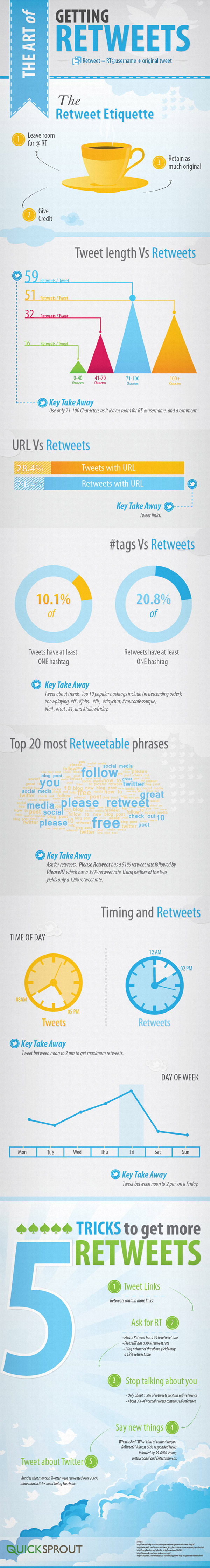 the art of getting twitter retweets infographic