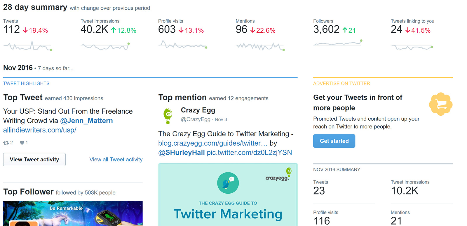 twitter analytics and stats