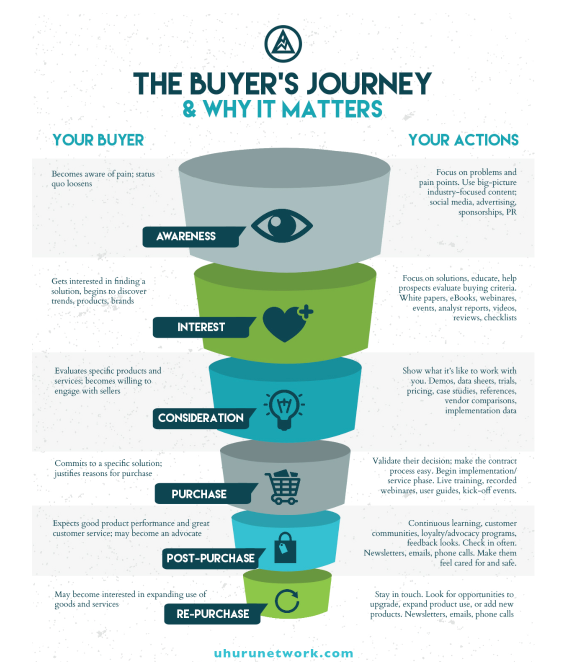 Additional Buyer Stages
