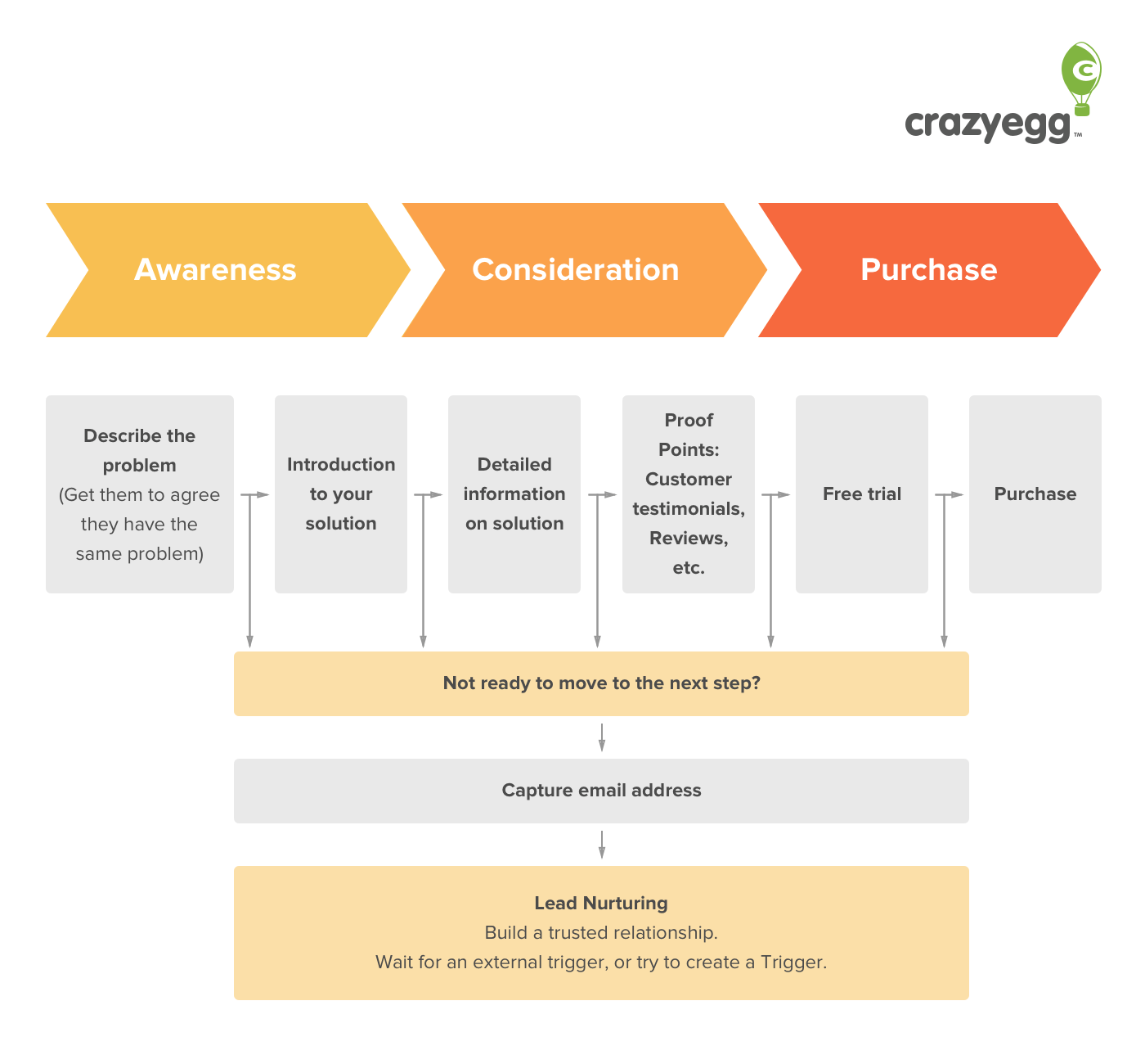 What are the Buyer's Journey Stages and How to Get Better