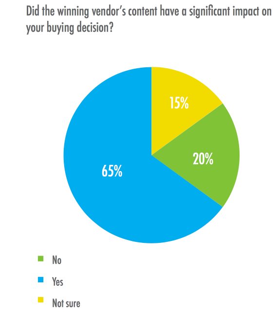 Impact of Content on Purchase Decision