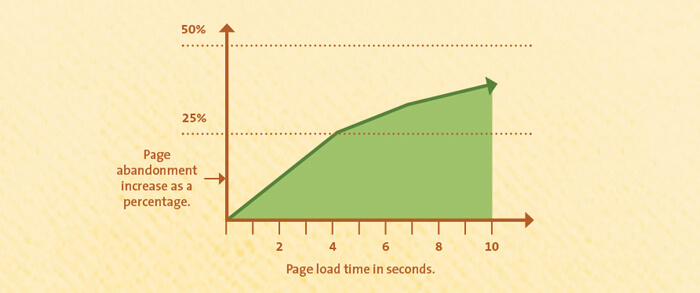 page load time vs. abandonment