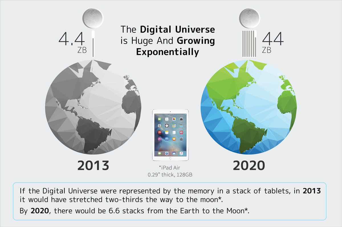 the digital universe