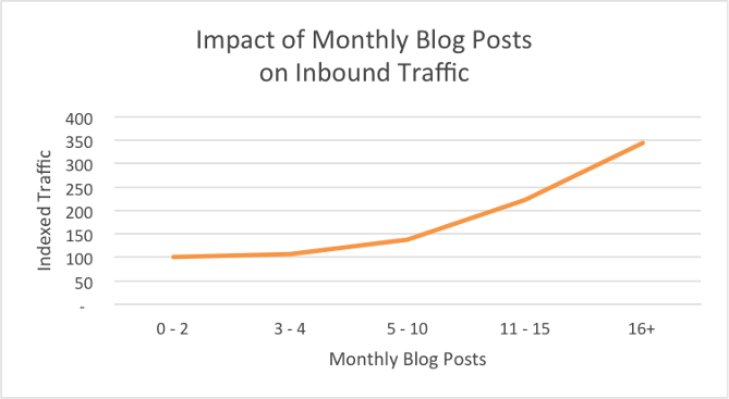 impact of monthly blog post