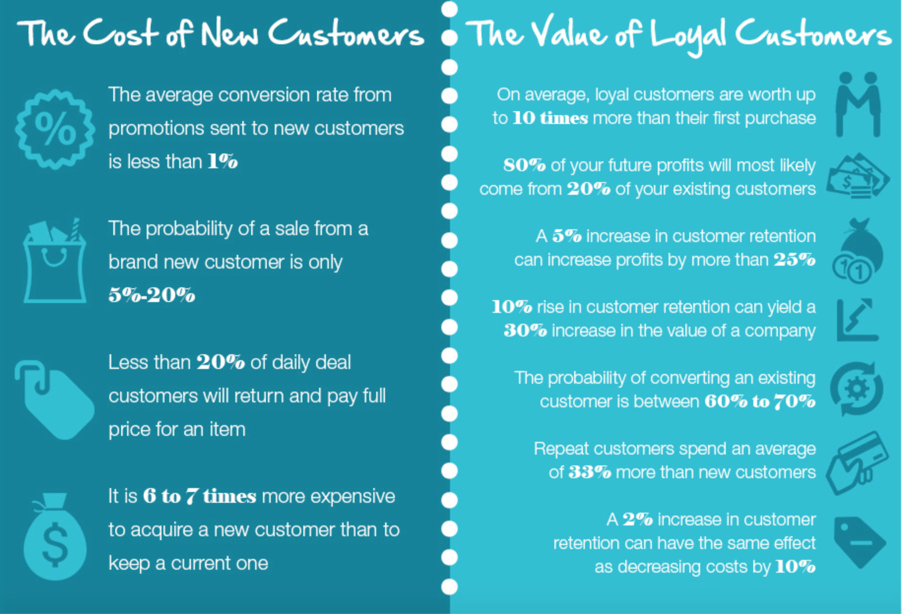 Customer acquisition, retention, conversions