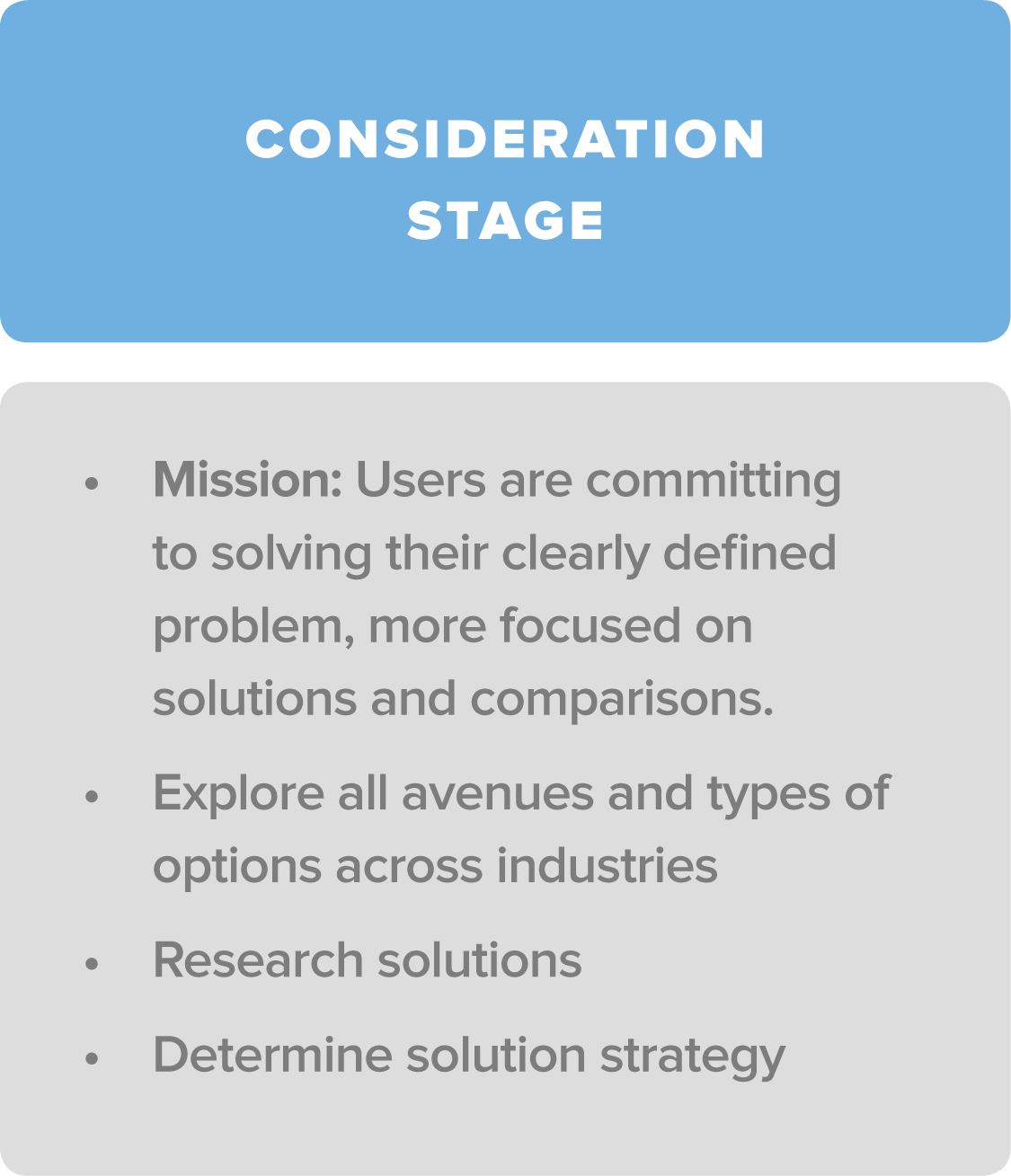 consideration stage 1