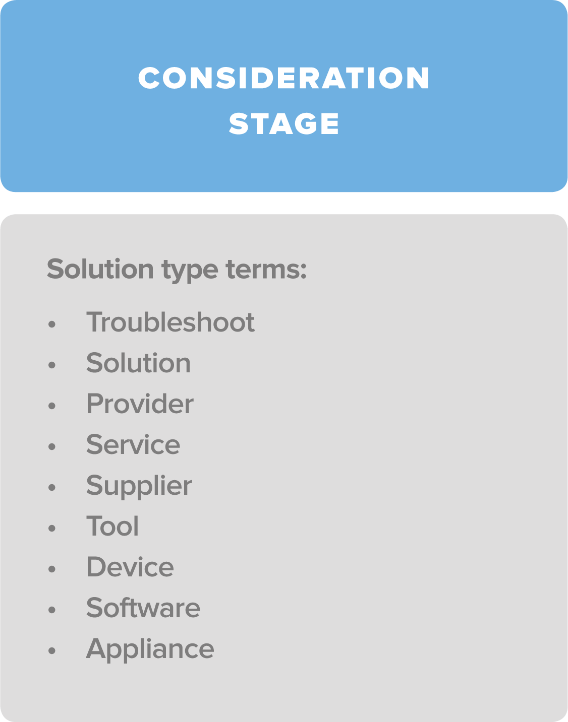 consideration stage 2