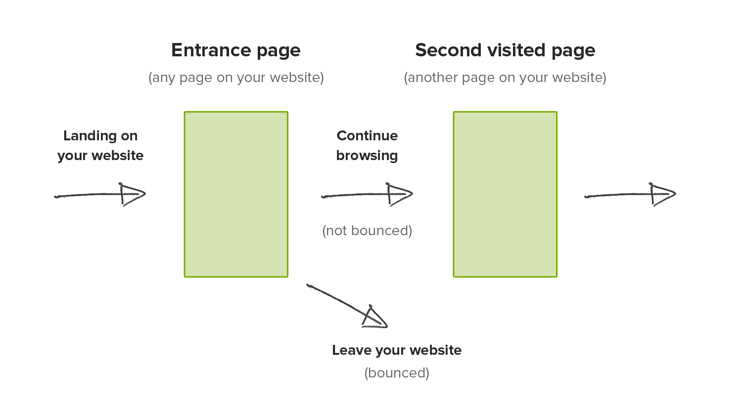 glossary bounce rate - figure 1