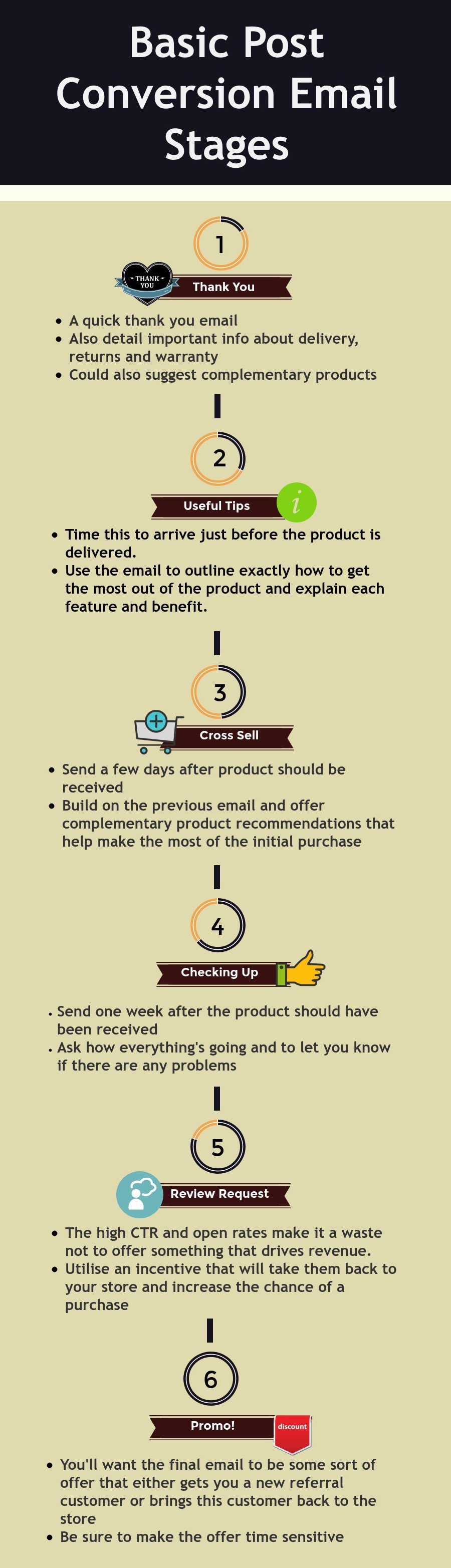 Email automation, post purchase emails