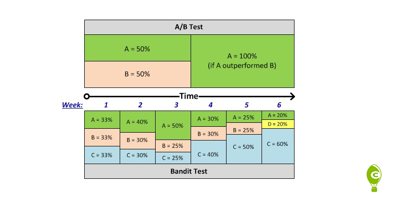 banding testing AB testing over time